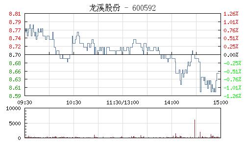龙溪股份(600592)行情走势图
