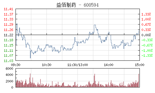 益佰制药(600594)行情走势图