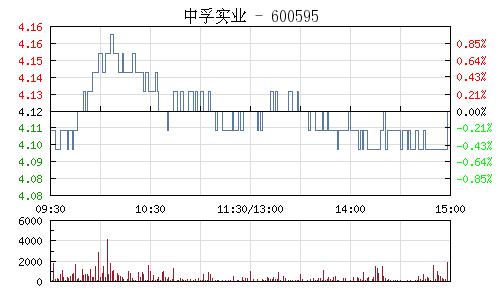 中孚实业(600595)行情走势图
