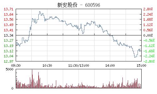 新安股份(600596)行情走势图