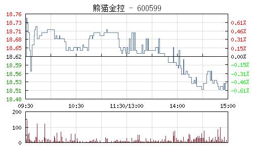 熊猫金控(600599)行情走势图