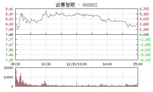 云赛智联(600602)行情走势图