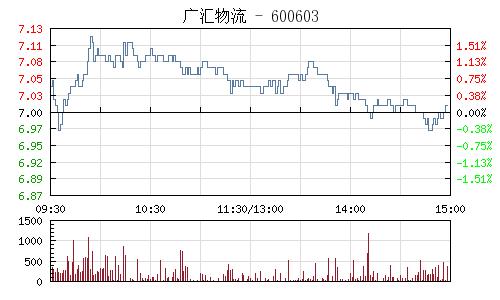 广汇物流(600603)行情走势图