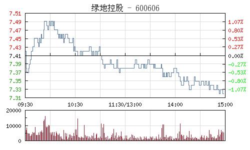 绿地控股(600606)行情走势图