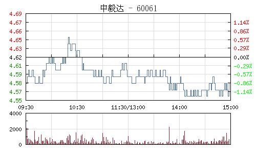 中毅达(600610)行情走势图