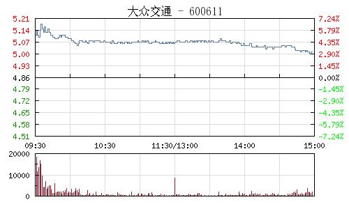 大众交通股票_大众交通(600611)_股票_财经_中国网