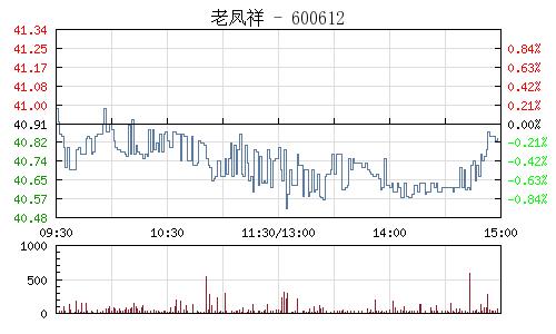 老凤祥(600612)行情走势图