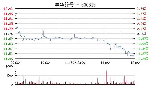 丰华股份(600615)行情走势图