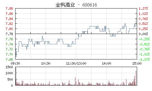 金枫酒业(600616)行情走势图