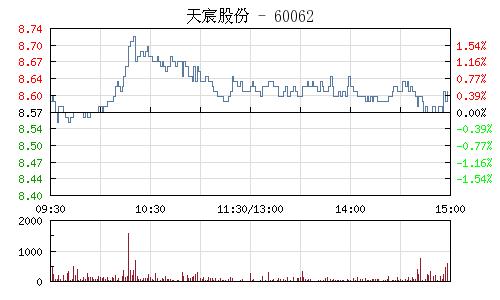 天宸股份(600620)行情走势图