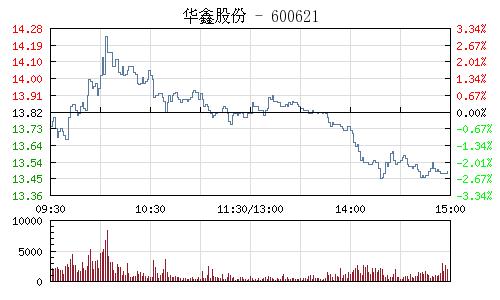 华鑫股份(600621)行情走势图