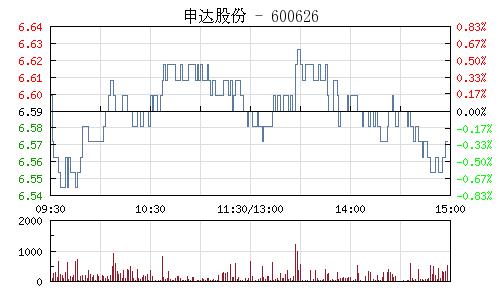 申达股份(600626)行情走势图