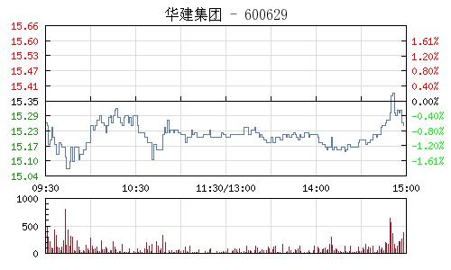 华建集团(600629)行情走势图