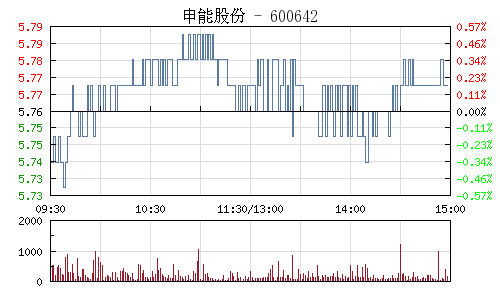 申能股份(600642)行情走势图
