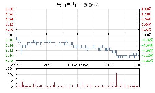 乐山电力(600644)行情走势图