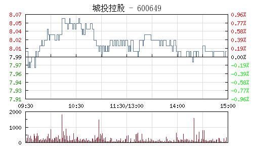 城投控股(600649)行情走势图