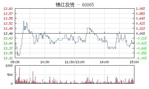 锦江投资(600650)行情走势图
