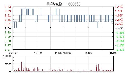 申华控股(600653)行情走势图