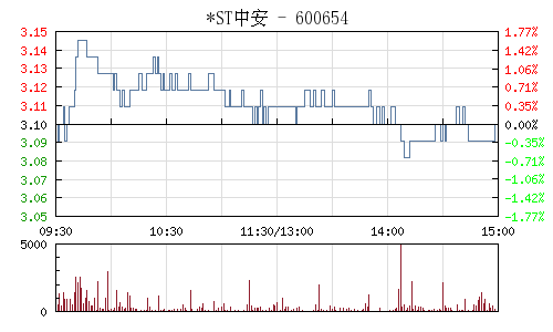 *ST中安(600654)行情走势图