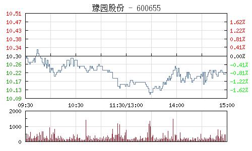 豫园股份(600655)行情走势图