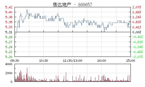 信达地产(600657)行情走势图