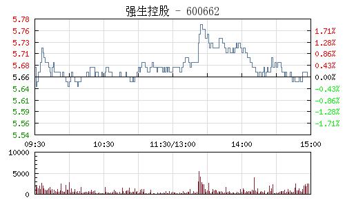 强生控股(600662)行情走势图