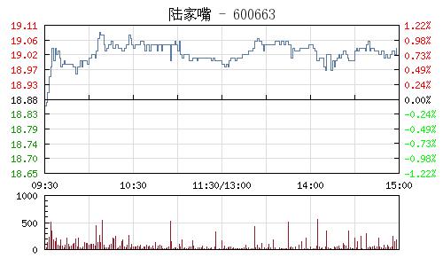 陆家嘴(600663)行情走势图