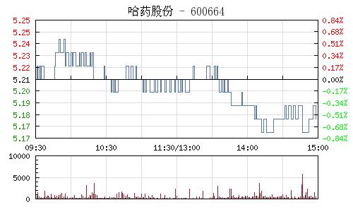 哈药股份(600664)行情走势图