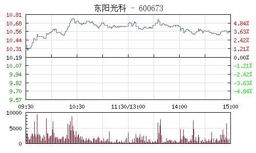 东阳光科(600673)行情走势图