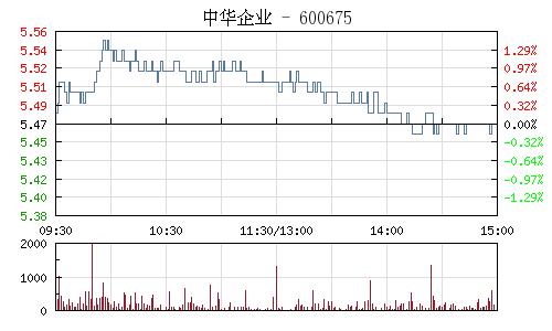 中华企业(600675)行情走势图