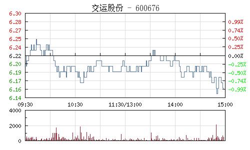 交运股份(600676)行情走势图
