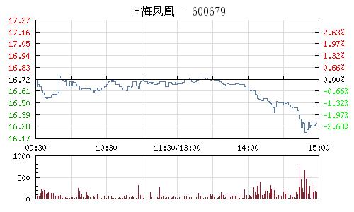 上海凤凰(600679)行情走势图