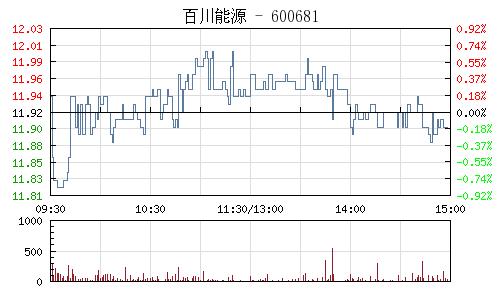 百川能源(600681)行情走势图