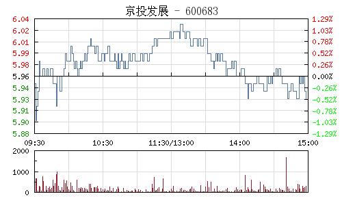 京投发展(600683)行情走势图