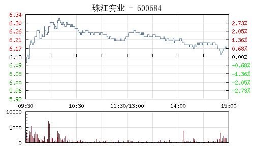 珠江实业(600684)行情走势图