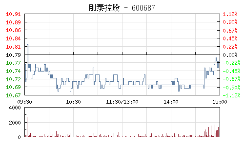 刚泰控股(600687)行情走势图
