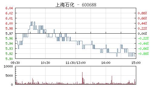 上海石化(600688)行情走势图
