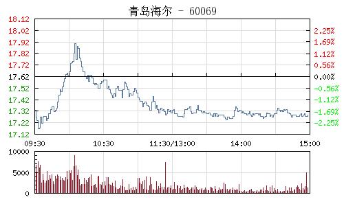 青岛海尔(600690)行情走势图