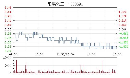 阳煤化工(600691)行情走势图