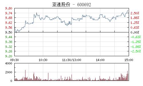 亚通股份(600692)行情走势图