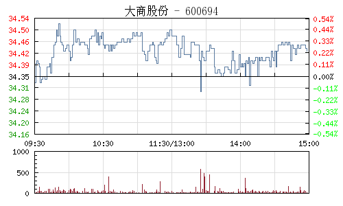 大商股份(600694)行情走势图