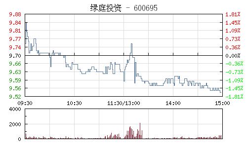 绿庭投资(600695)行情走势图