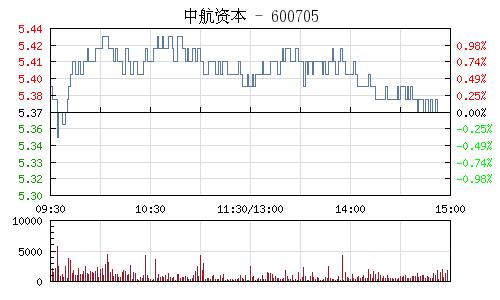 中航资本(600705)行情走势图