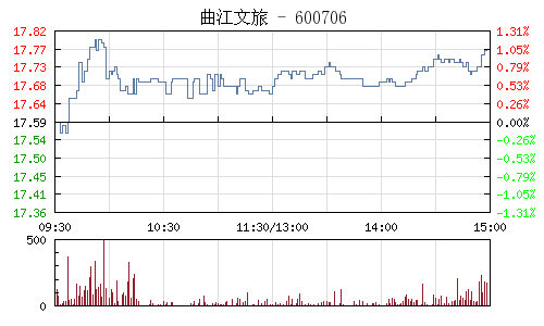 曲江文旅(600706)行情走势图