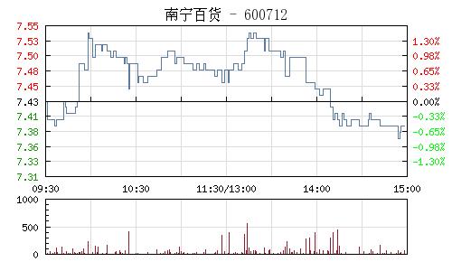 南宁百货(600712)行情走势图
