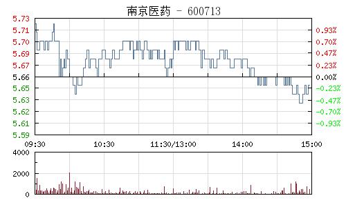 南京医药(600713)行情走势图