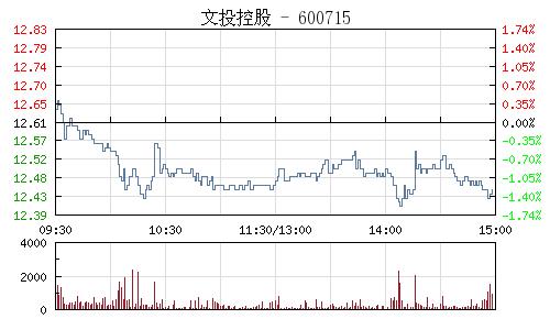 文投控股(600715)行情走势图