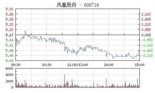 凤凰股份(600716)行情走势图