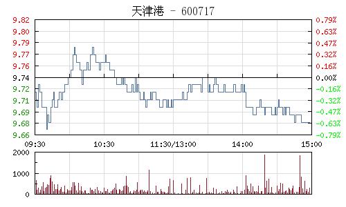天津港(600717)行情走势图