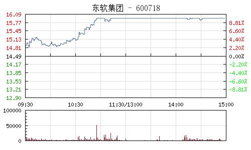 东软集团(600718)行情走势图